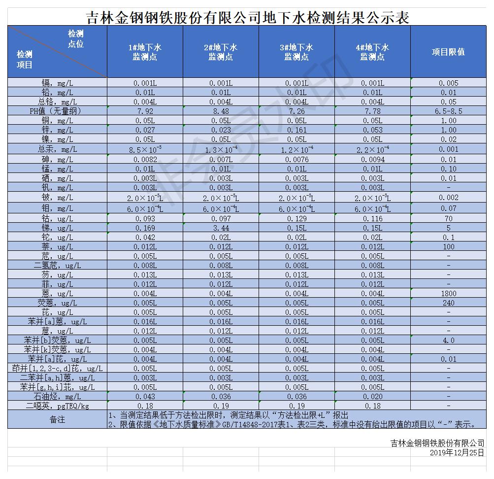 地下水监测数据公示表.png